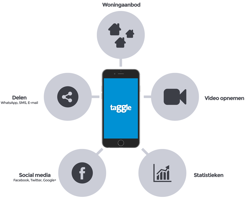 taGGle-app